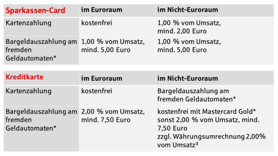 Sparkasse Ec Karte Ausland Gebühren.Bezahlen Im Urlaub Sparkasse Rosenheim Bad Aibling